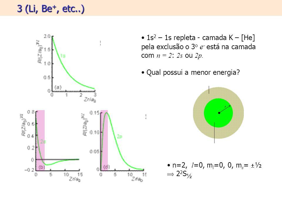 3 (Li, Be+, etc..) 1s2 – 1s repleta - camada K – [He] pela exclusão o 3o e- está na camada com n = 2: 2s ou 2p.